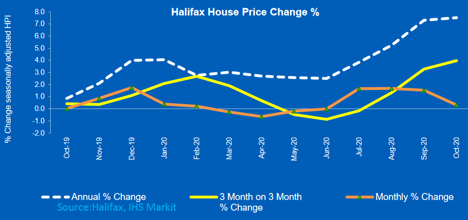 Halifax thinks house prices will face a headwind