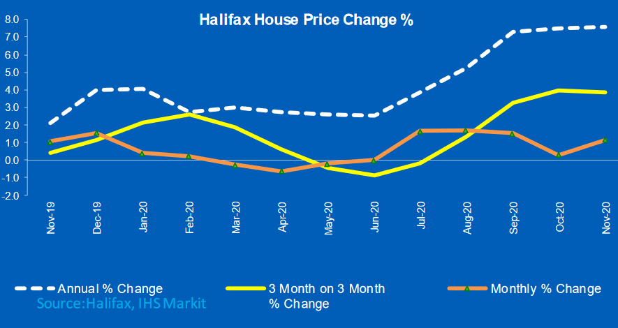 Halifax House Price Index showing strong growth