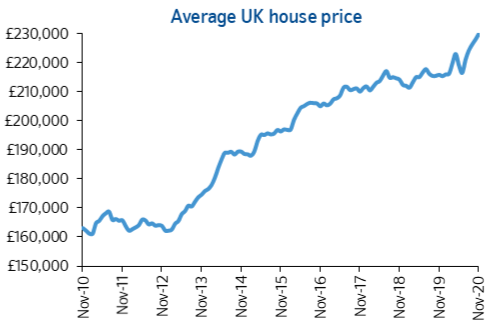 House Prices up 0.9% this month and 6.5% on the year