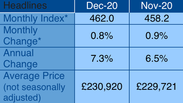 Nationwide House Price Index ends year up 7.3%