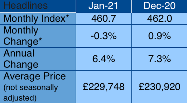 House Price growth slows as SDLT holiday is due to end
