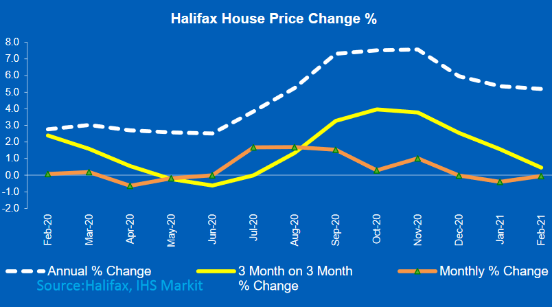 Halifax House Price Index – February down 0.1%