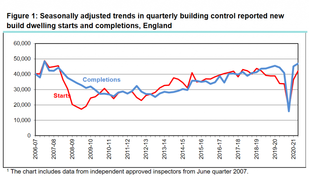 Home building figures pick up