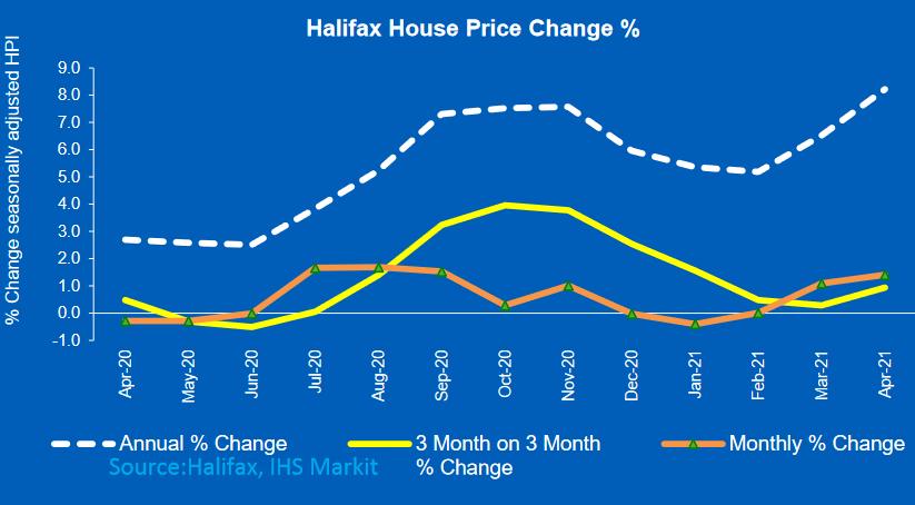 Halifax House Price index up 8.2% on last year