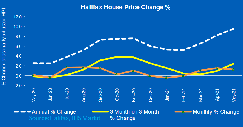 9.5% Annual house price inflation strongest in nearly seven years