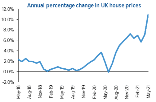 Double-digit inflation for May house price index