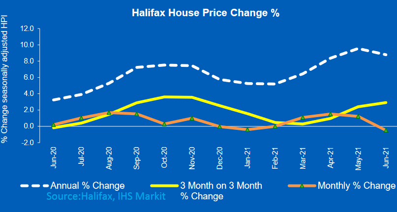 Average house price inflation cools 0.5% as Stamp Duty holiday incentive eases