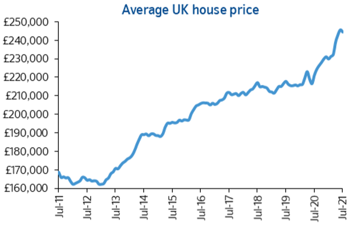 Month-on-month house prices fell back 0.5% in July
