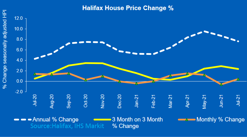 Annual house price growth cooling