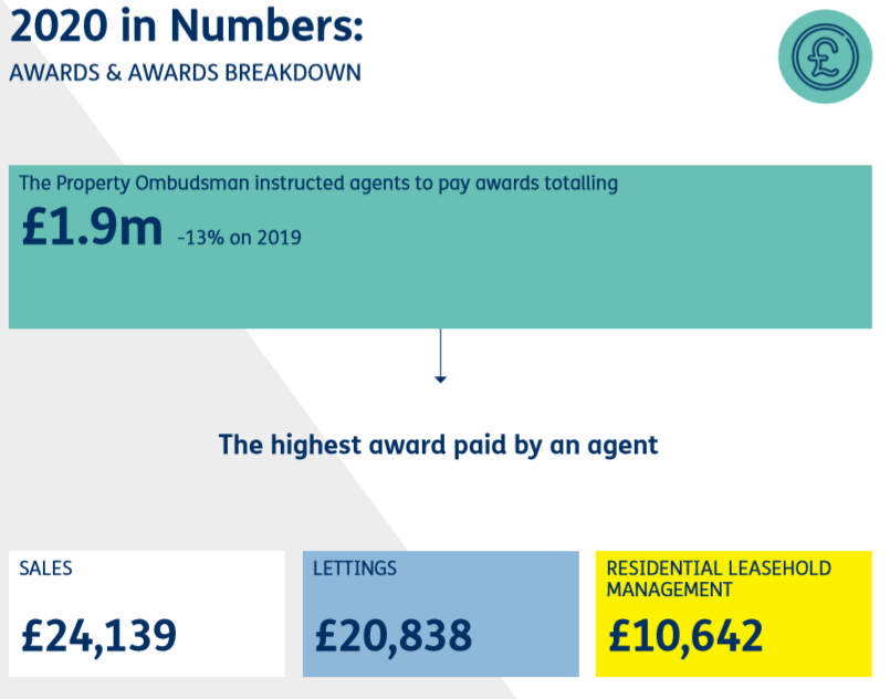 TPO dealt with 2,737 complaints relating to lettings in 2020