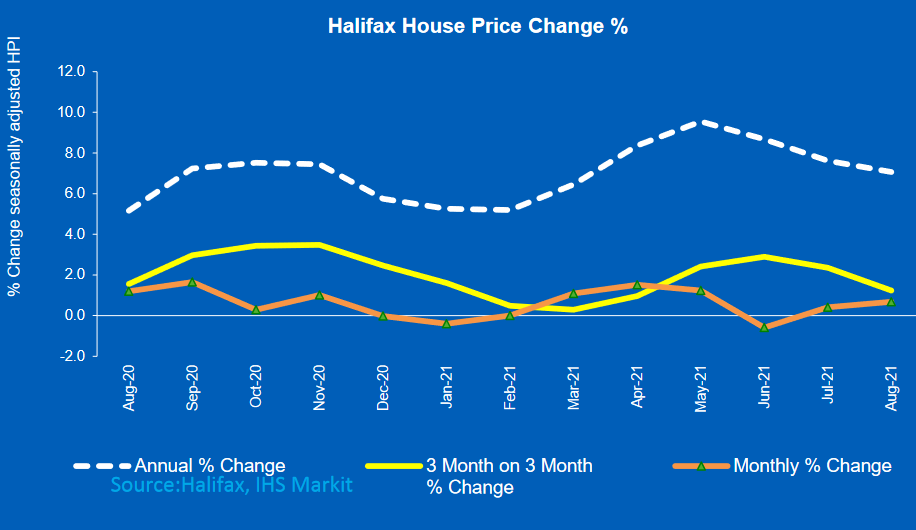 House price growth cooling but far from stagnant
