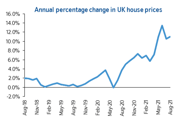 August House Prices up 2.1% month-on-month